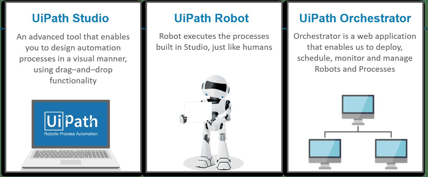 uipath components - uipath tutorial - edureka