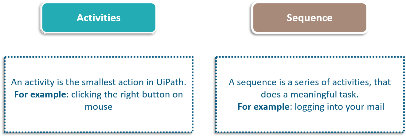 activities and sequence - uipath tutorial - edureka