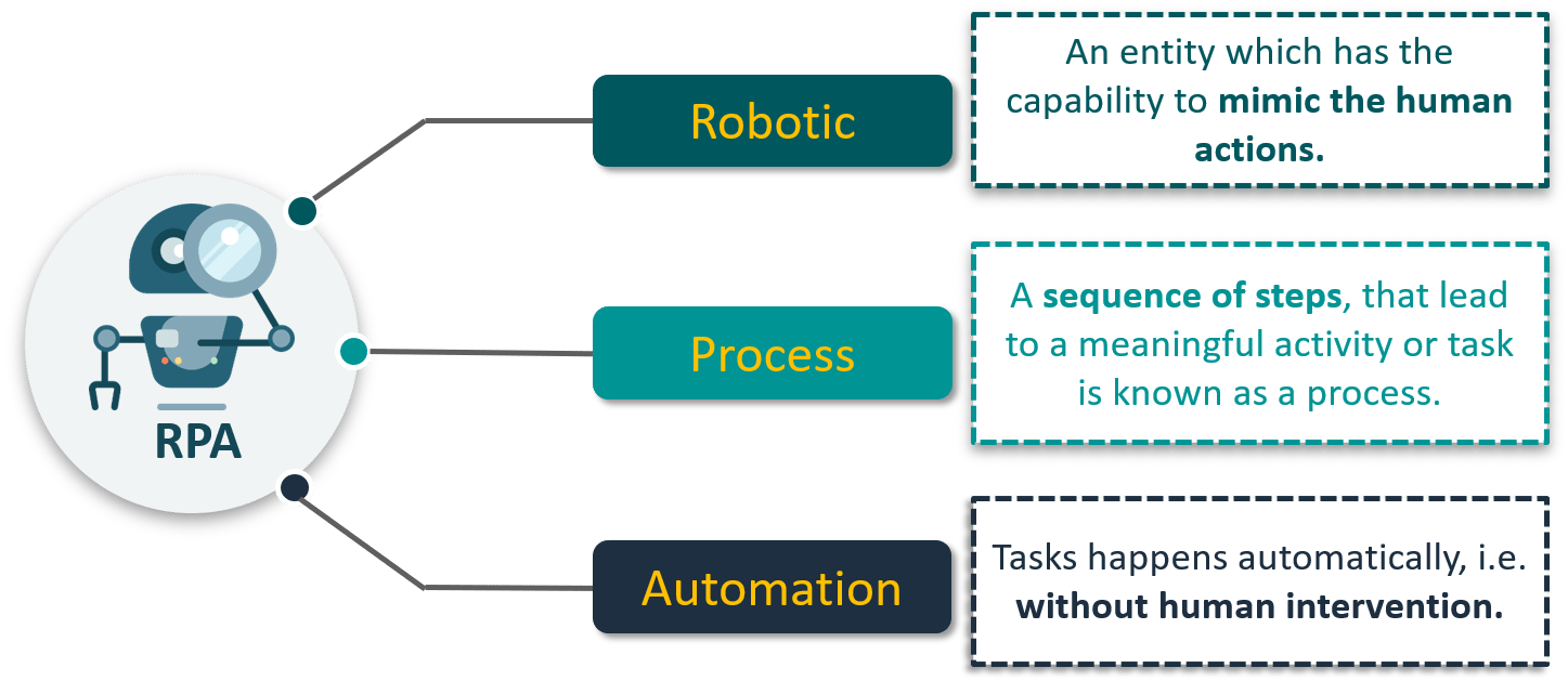 What is RPA - UiPath Tutorial - Edureka