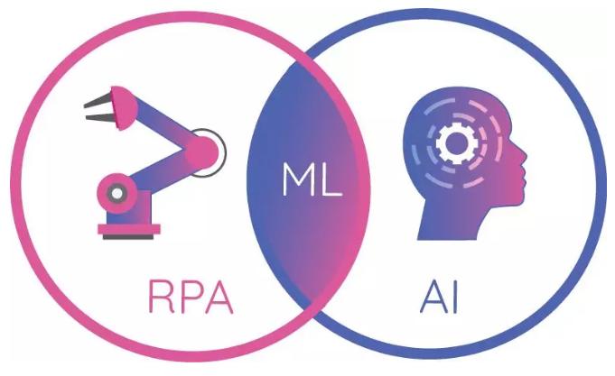 """企业自动化的""""神仙组合"""":RPA + AI"""""""