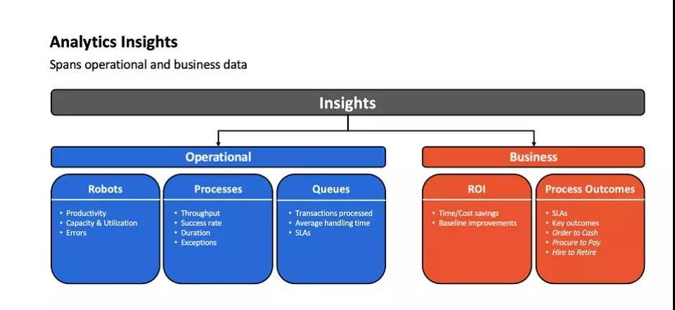 "KPI手册,RPA部署的分析指南"""
