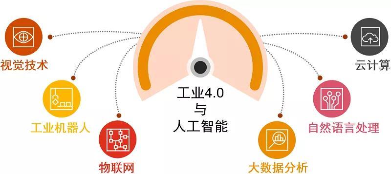 """【普华永道】活用人工智能技术,制胜工业化4.0时代"""""""