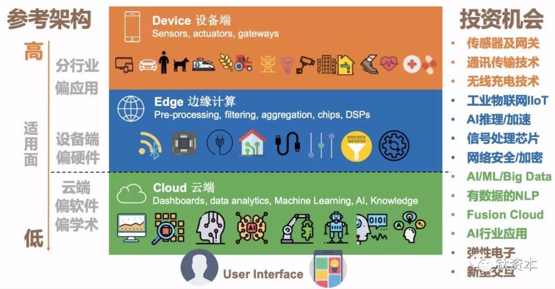 """未来占领AI的制高点还是要靠硬件"""""""