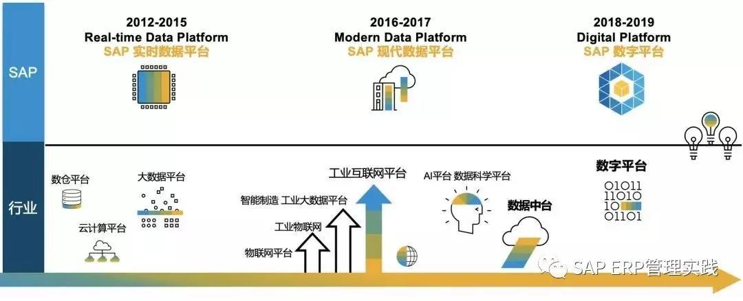 """数据中台究竟是SAP的神器还是鸡肋?"""""""
