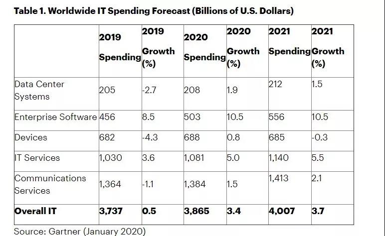 """Gartner预测2020年全球IT支出将达到3.9万亿美元,SaaS增长率最高"""""""