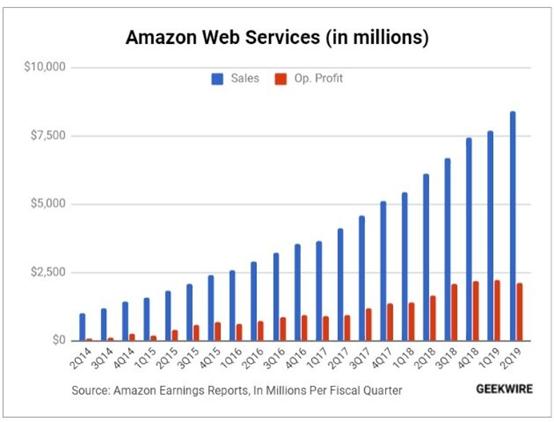 """亚马逊2019年财报为2805.11亿美元,云计算业务350.26亿美元,同比增长36.53%。"""""""