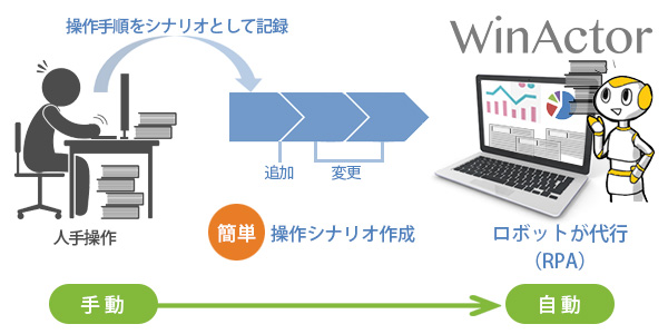 "WinActor发布7.0版本:支持多国语言,大幅度提升RPA运行效率"""