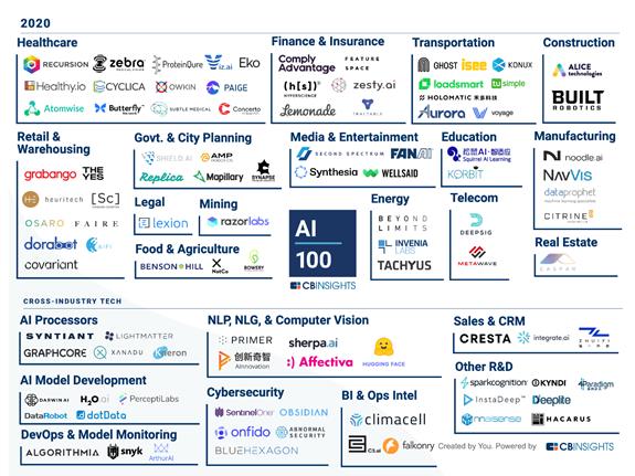 "CB Insights发布2020年全球AI初创企业100,6家中国企业上榜"""