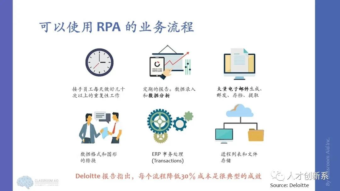 """机器人流程自动化 (RPA) 实施现况与评估重点"""""""