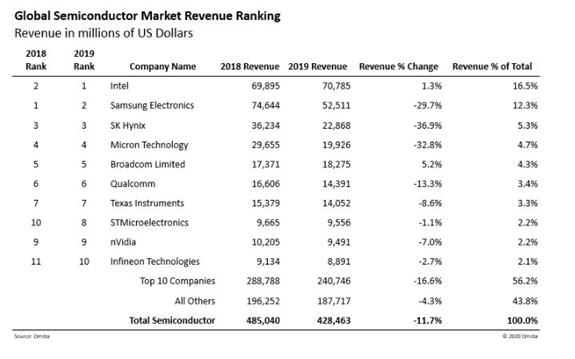 """为什么其他企业都在下滑,Intel却逆势上涨?"""""""
