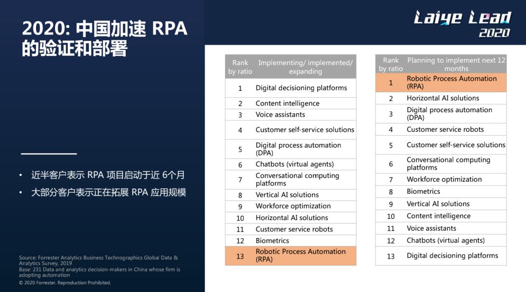 "Forrester趋势发布:不具备AI能力的RPA工具将会被替代"""