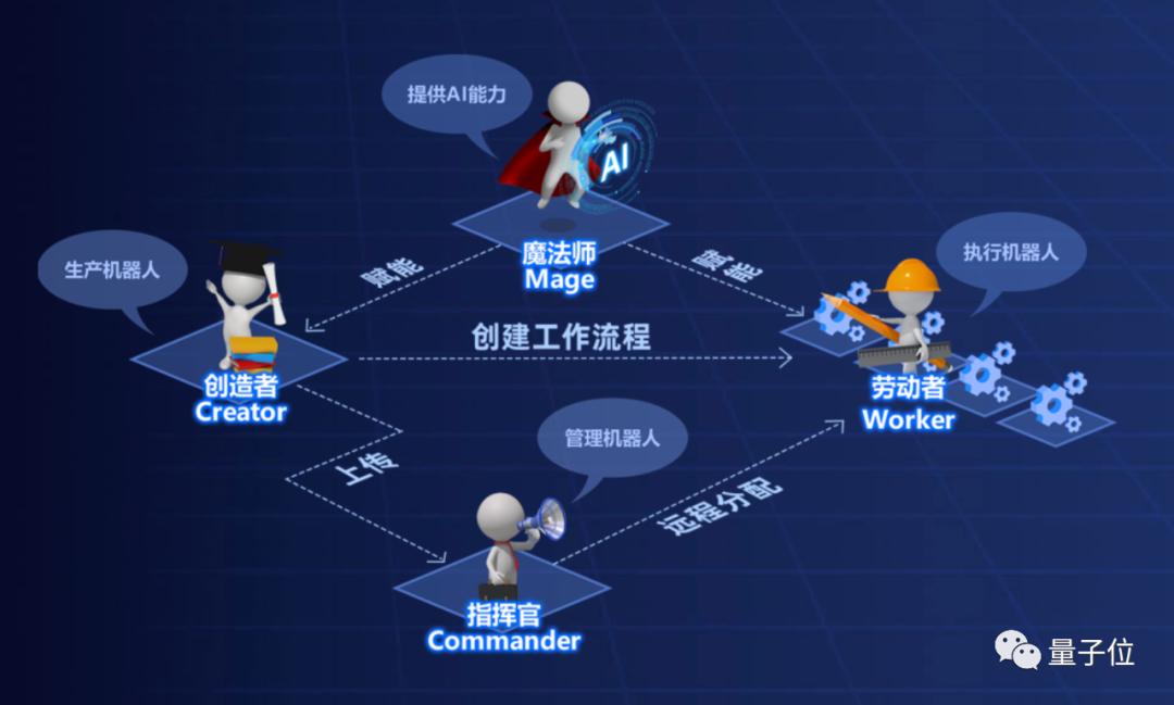 """AI解救""""工具人"""":RPA+AI,让万物皆可自动化"""""""