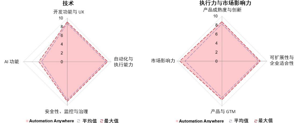 "Automation Anywhere被评为RPA""市场领导者"""