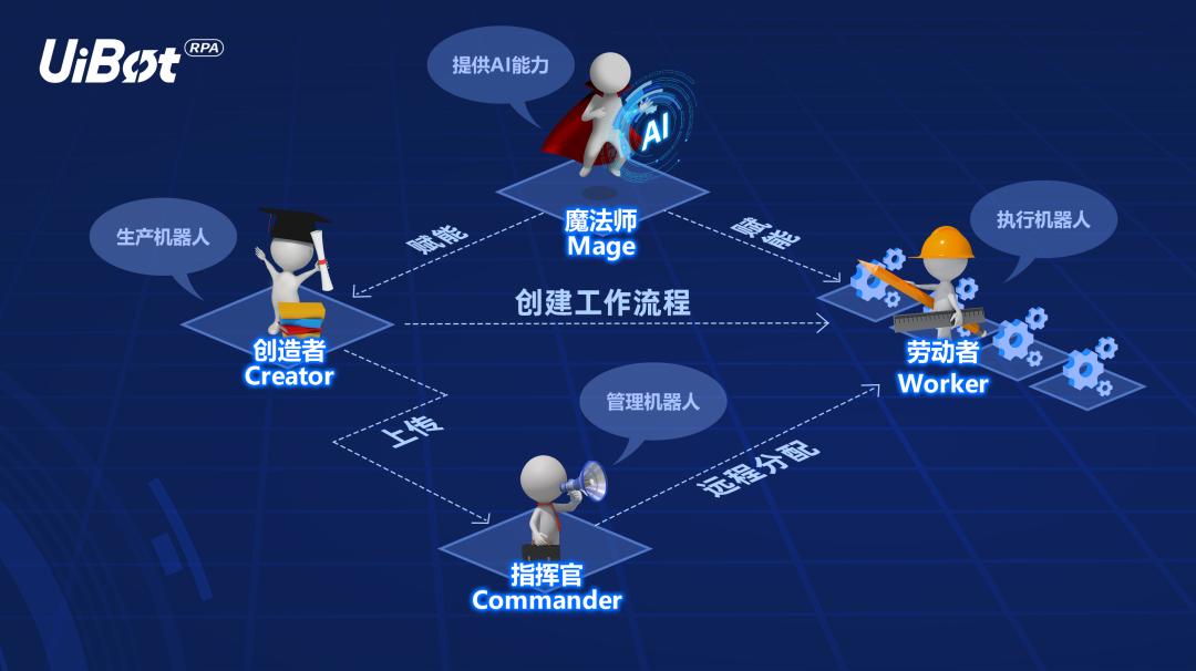"""UiBot Mage:RPA点石成金的魔法师"""""""
