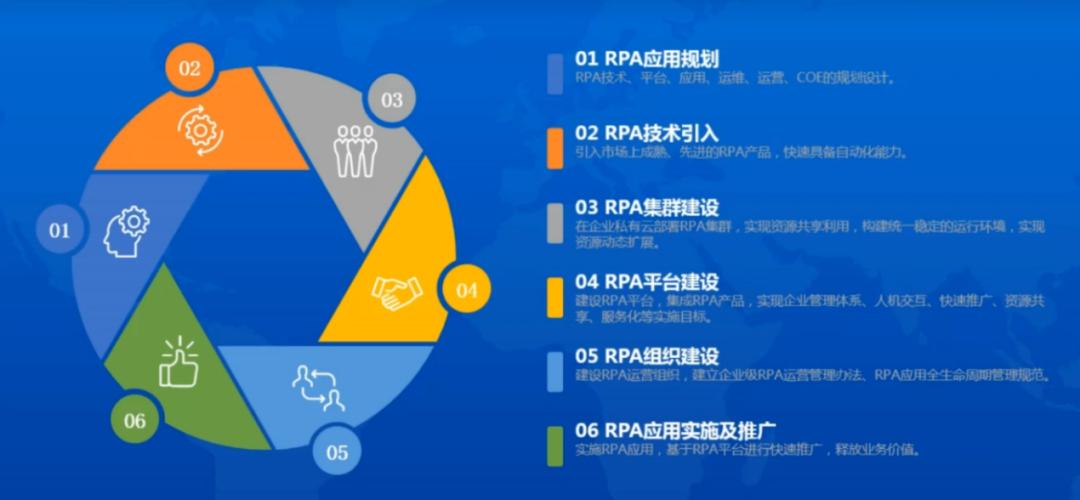 建信金融科技陈文极:RPA技术在大型银行的实践经验