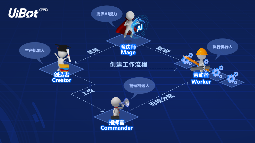 来也科技CTO胡一川:RPA+AI落地,真的难吗?