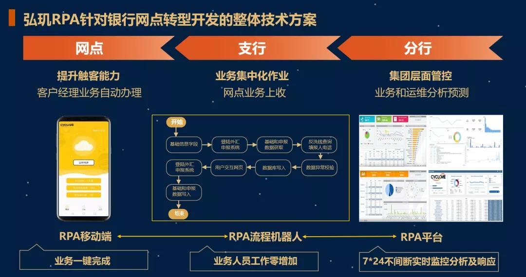 """弘玑Cyclone打造一站式RPA解决方案 赋能金融行业数字化转型"""""""