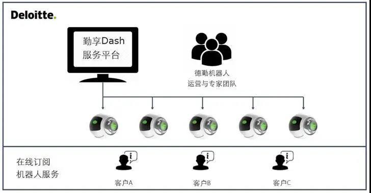 """【向远而生】云上机器人来了,RAAS(RPA即服务)开启未来工作共享模式"""""""