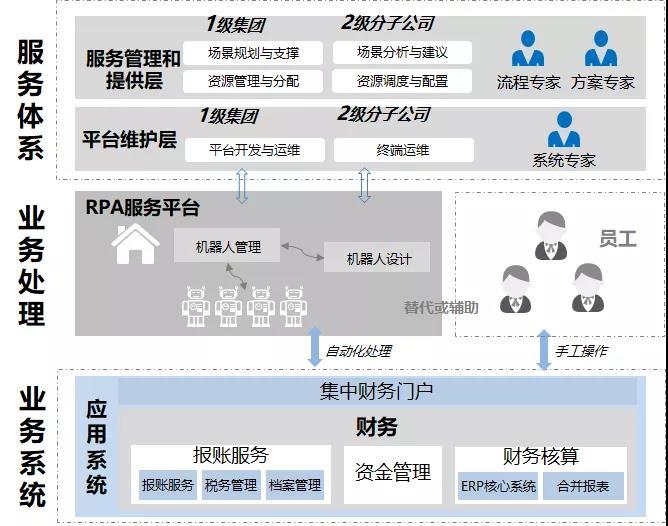 """优易联助力中国移动建立RPA能力服务体系"""""""