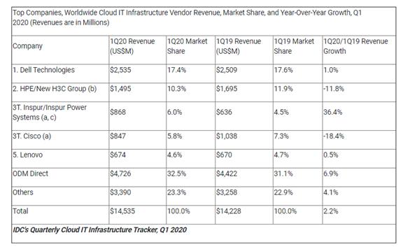 """IDC:2020年Q1公有云支出增长6.4%,达到101亿美元"""""""