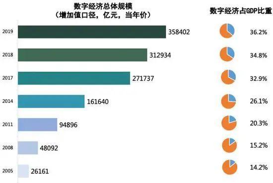 """2019年中国数字经济增加值规模达到35.8万亿元"""""""