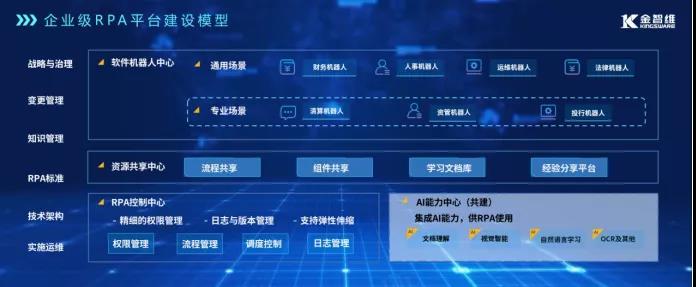 """RPA江湖争霸,金证""""平台化""""公司持续领跑"""""""