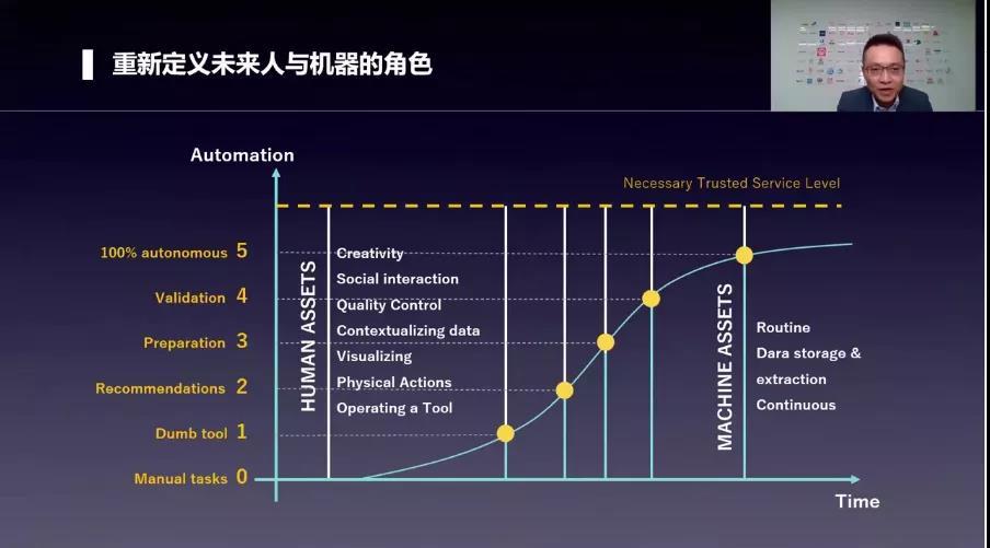明势资本创始合伙人黄明明:人机协作,重塑未来工作方式