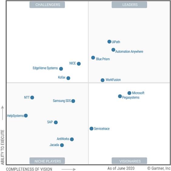 "Gartner发布《2020年RPA行业魔力象限》:微软、SAP、三星SDS首次入选"""