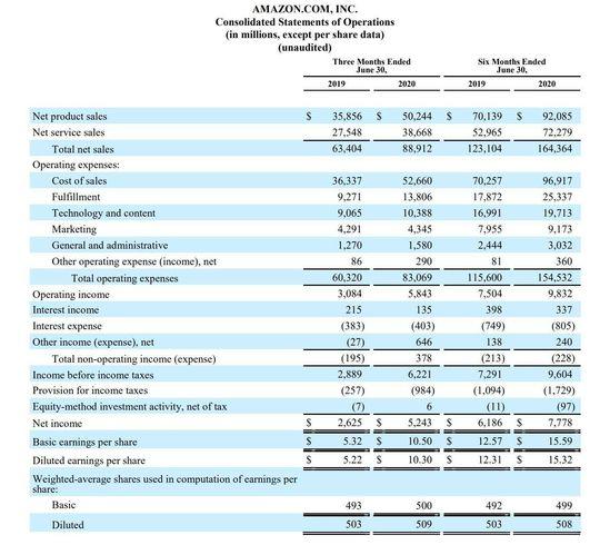 亚马逊Q2财报:营收889亿美元,同比增长40%