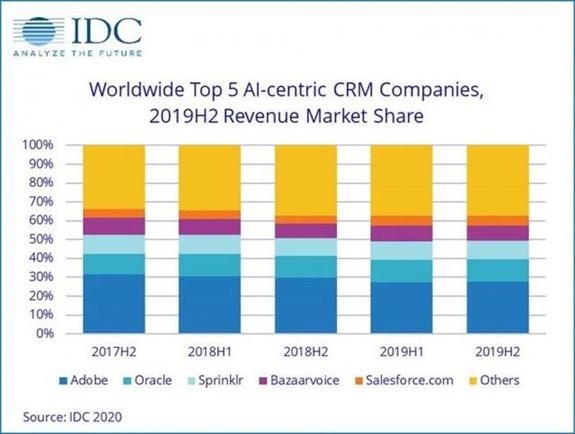 """IDC:2020年全球AI市场规模达1565亿美元,同比增长12.3%"""""""