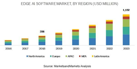 "Marketsand:到2023年,边缘AI软件市场将达11.5亿美元"""